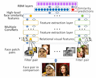 thesis on face recognition system