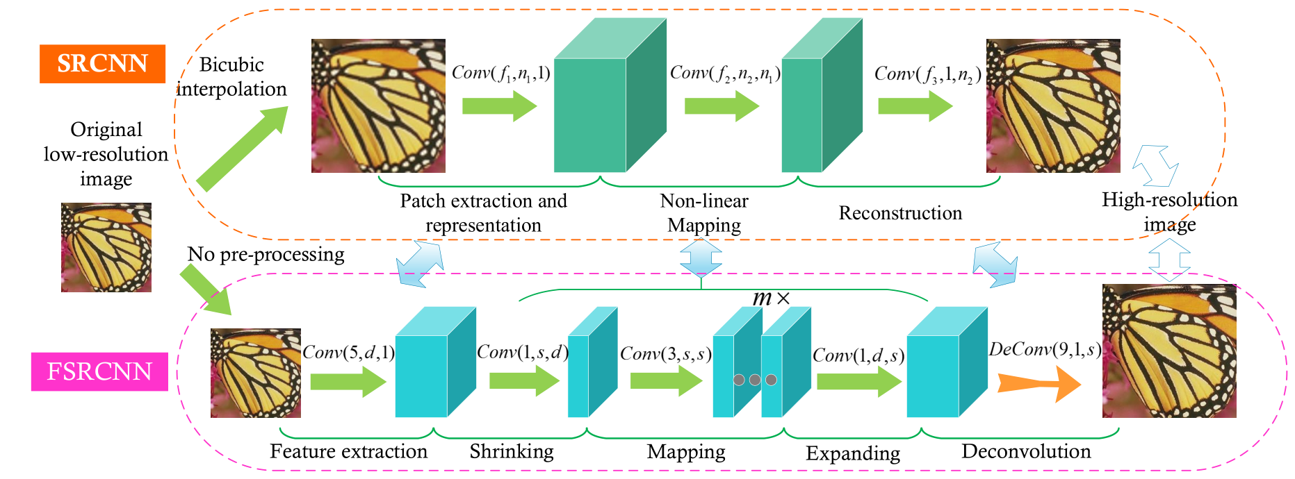 Accelerating the Super-Resolution Convolutional Neural Network