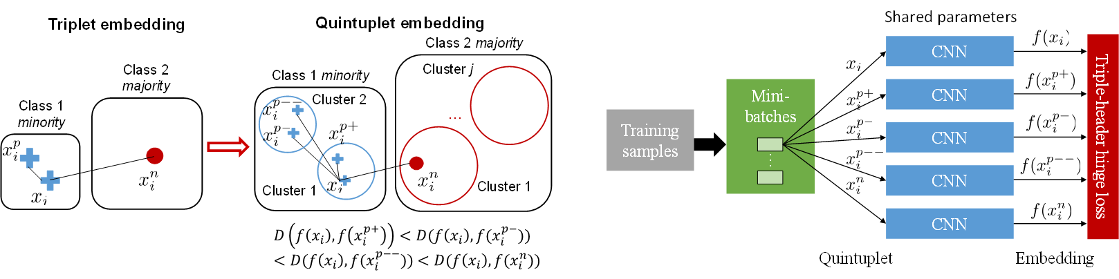 Learning Deep Representation for Imbalanced Classification