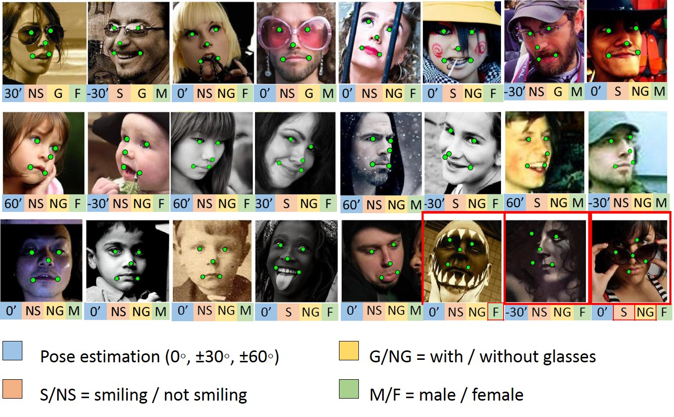 Facial Landmark Detection by Deep Multi-task Learning